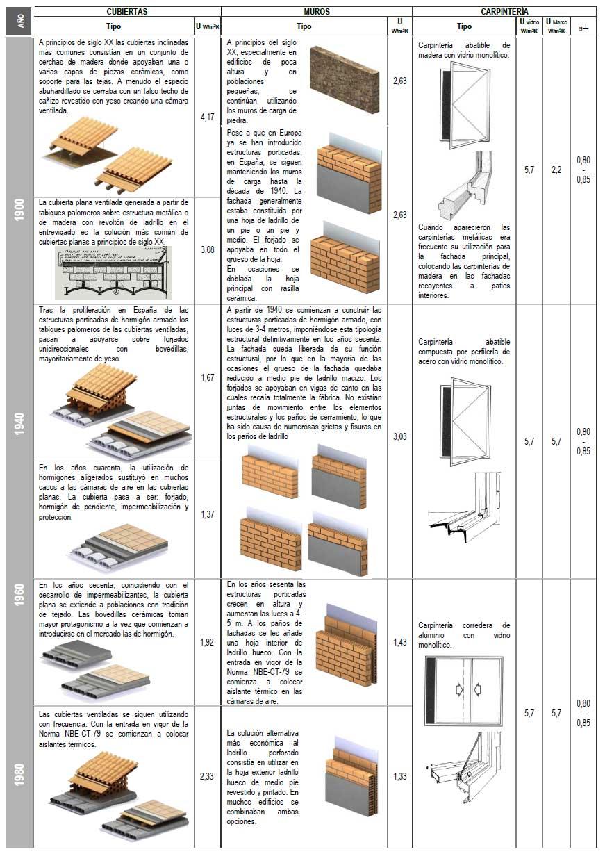 Tipos de construcci n espa a y europa ejemplos y t cnicas for 5 tecnicas de la arquitectura