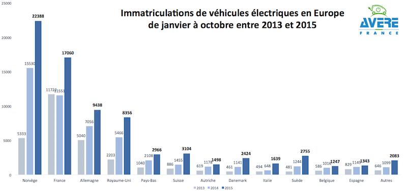 venta vehiculos electricos