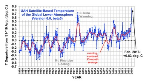 grafica temperatura global tierra