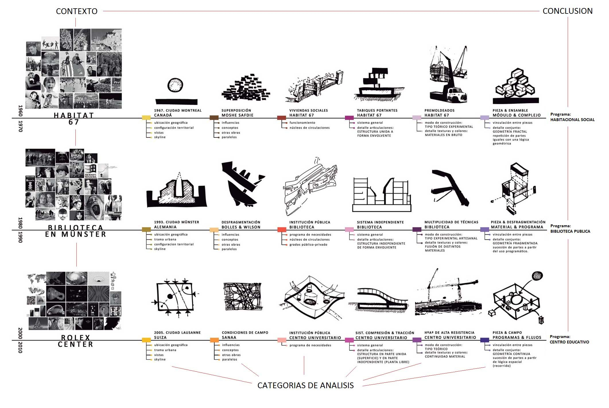 historico de la arquitectura