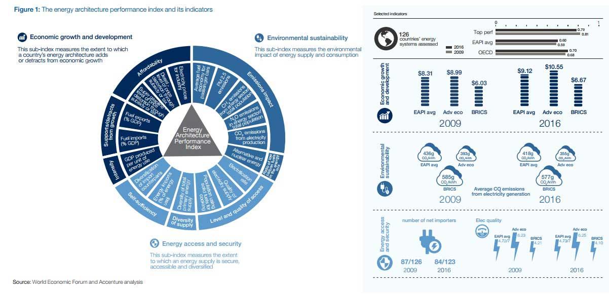 indicadores sistemas energe