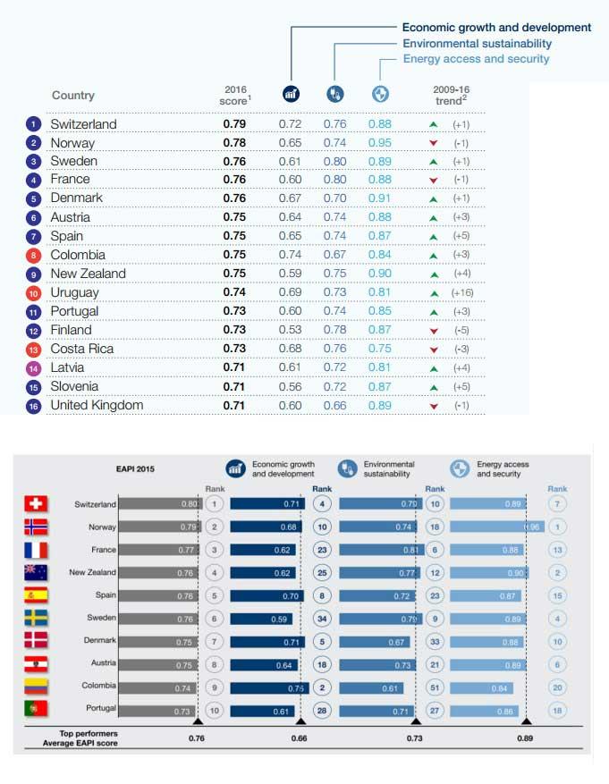 ranking medio ambiente