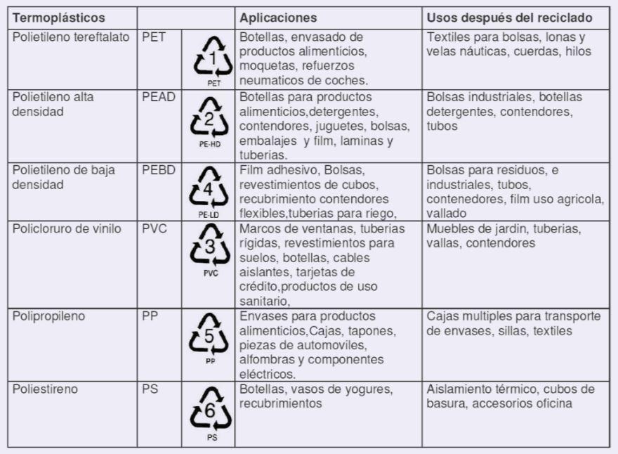 como reciclar el plastico