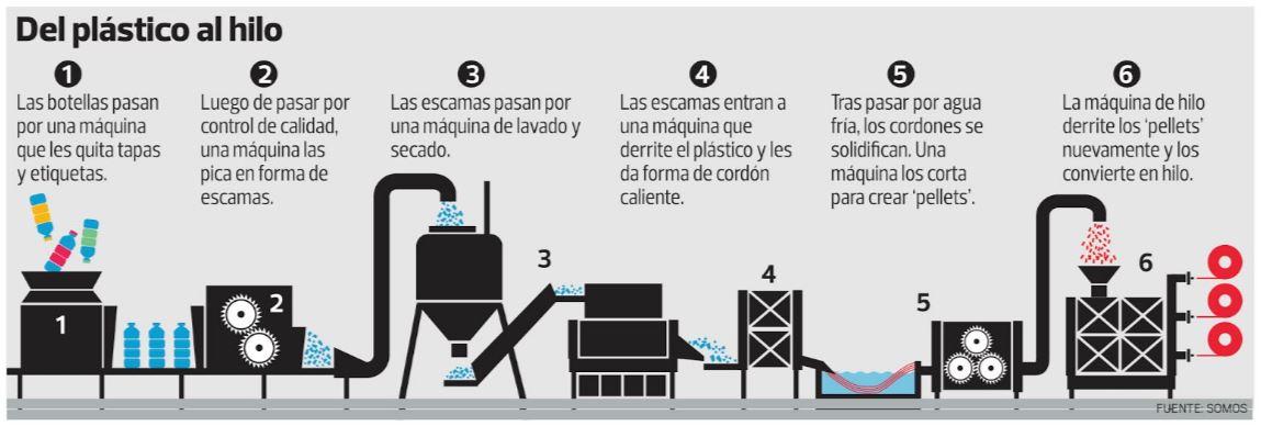 fabricacion plastico