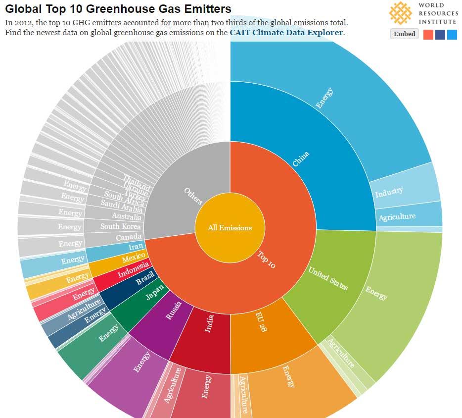 paises mas contaminantes