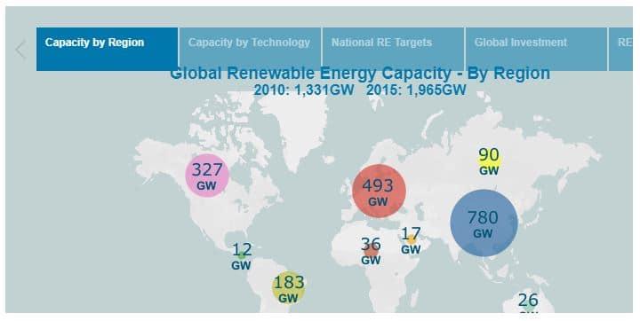 recorrido renovables