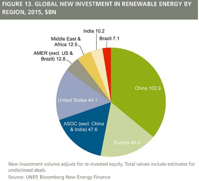 sector energético china
