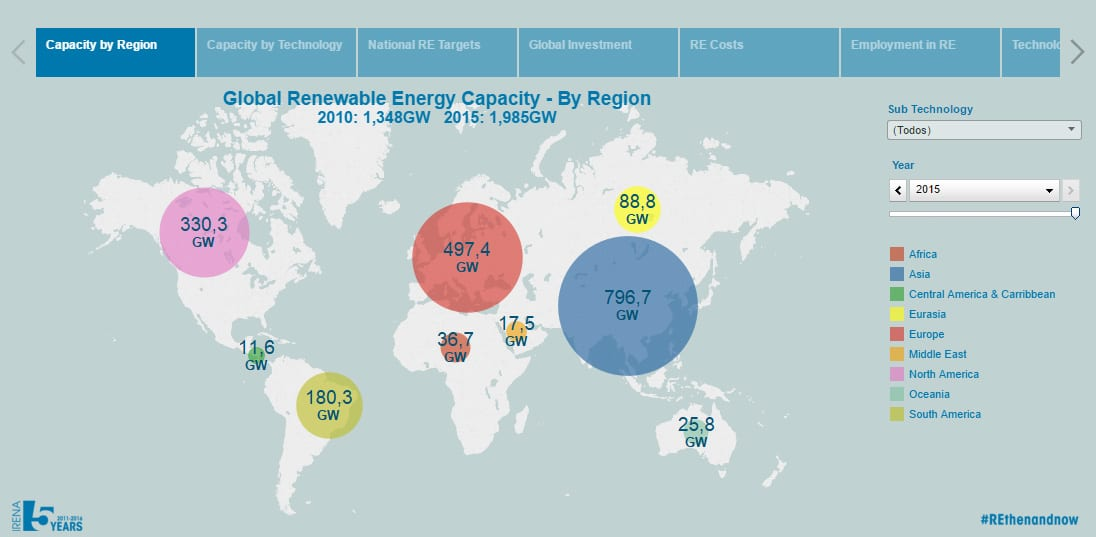 evolucion economica renovables