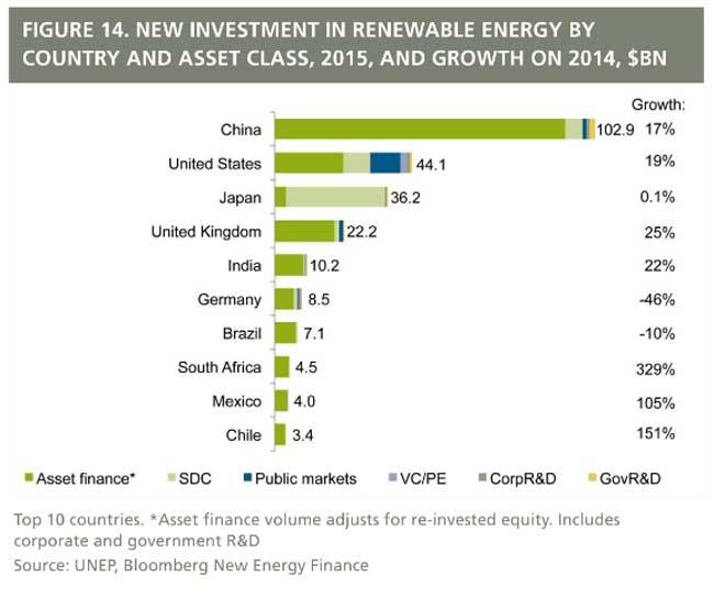 renovables paises modernos