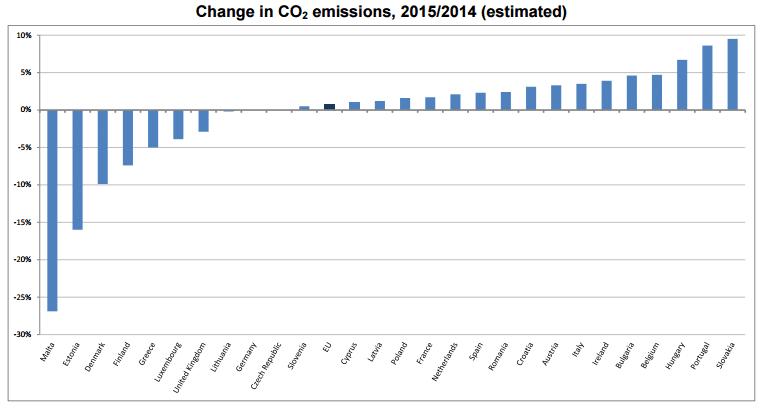emisiones co2 europa