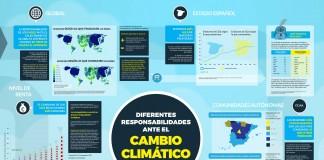 infografia cambio climatico españa