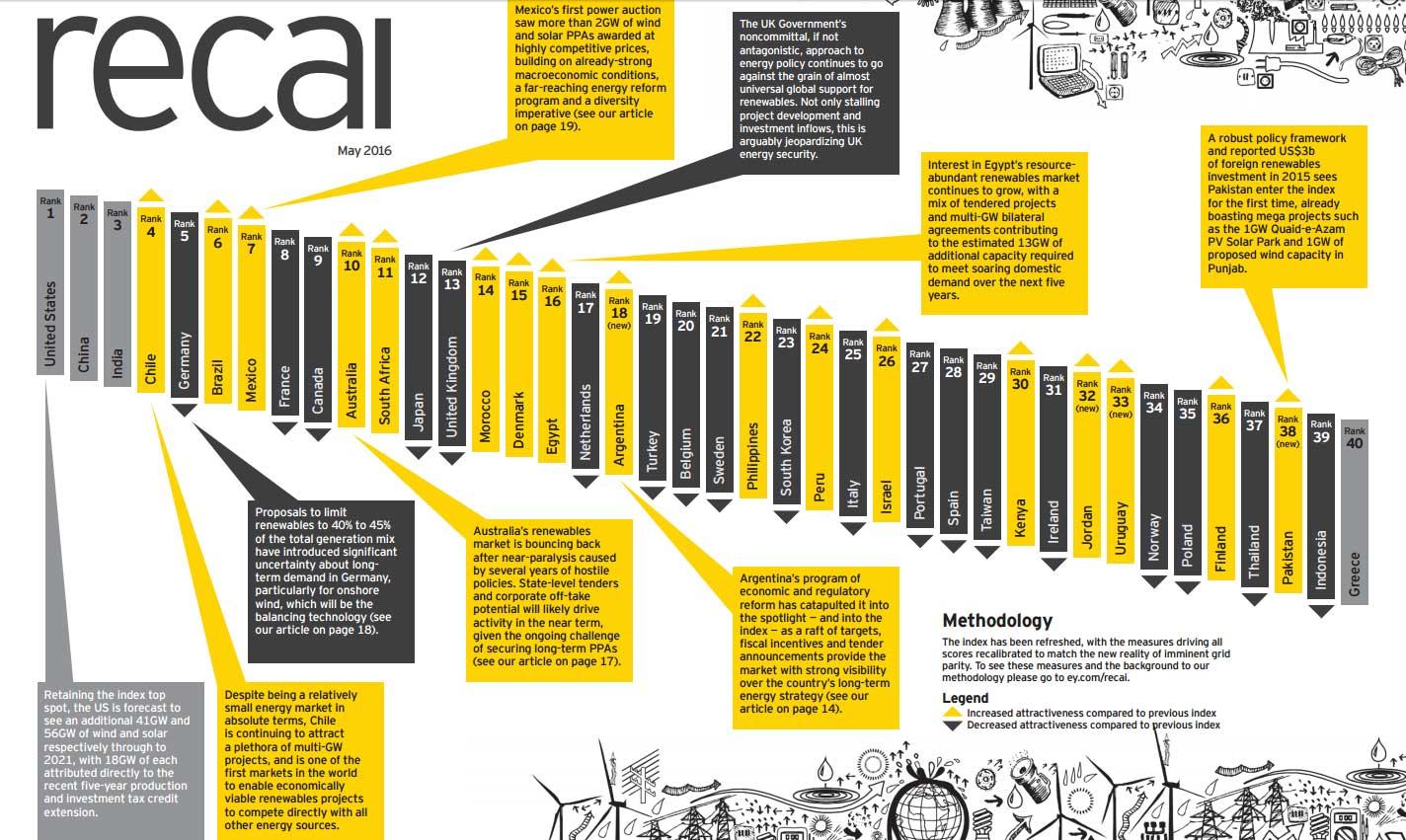 inversores en renovables