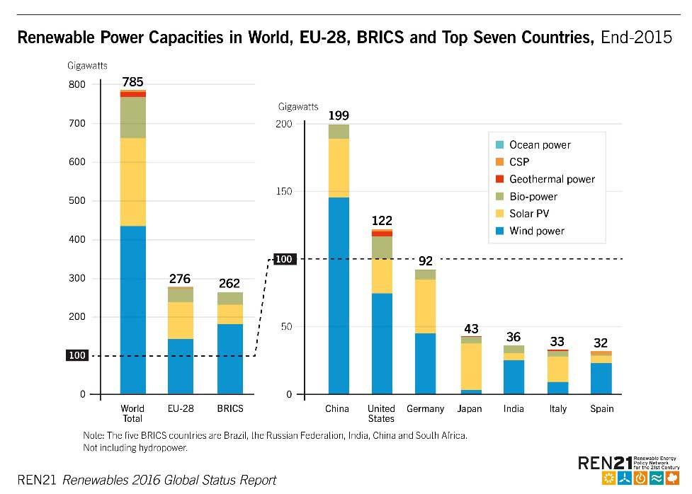 capacidad gereracion renovables