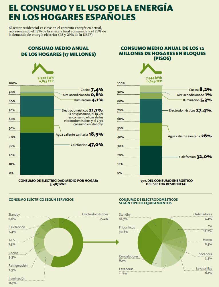 consumo energia hogares
