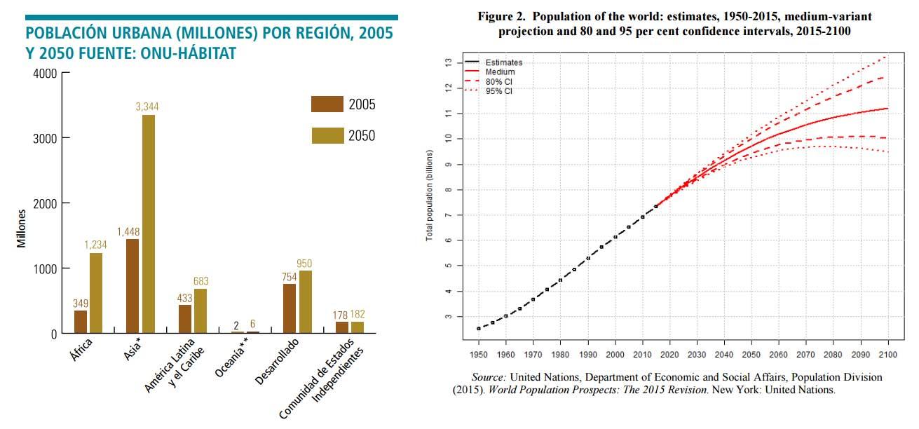 grafica crecimiento ciudades