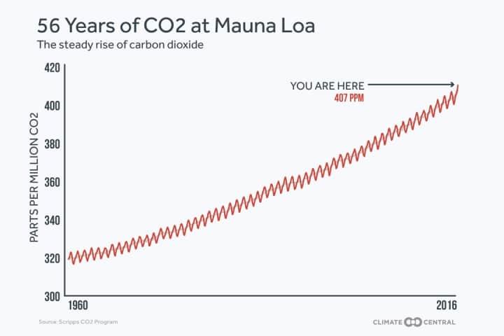 aumento del CO2
