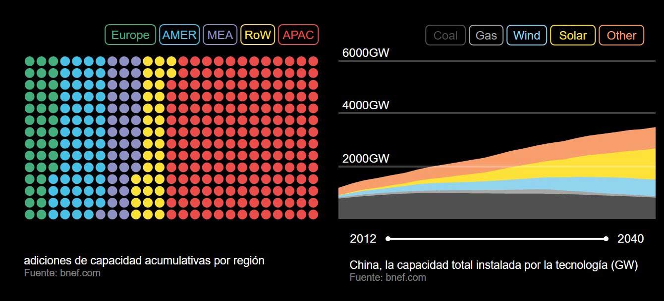 china renovables