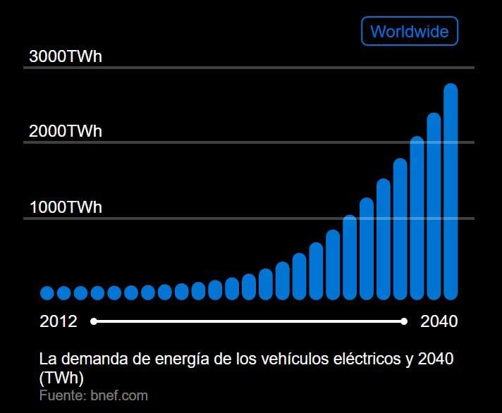 coche electrico energia