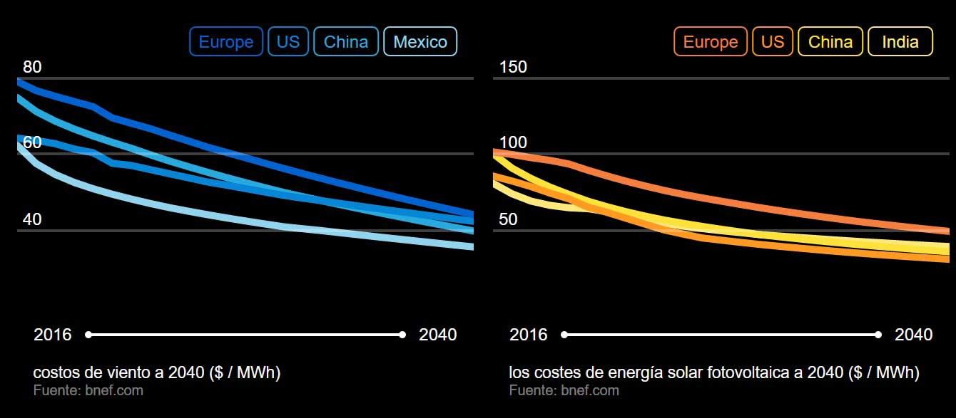 coste de la eolica y solar