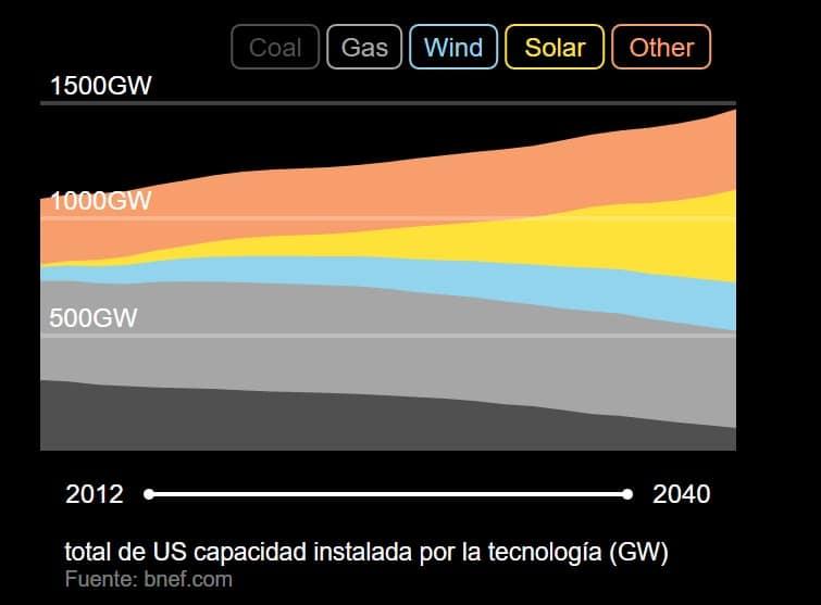 estados unidos renovables