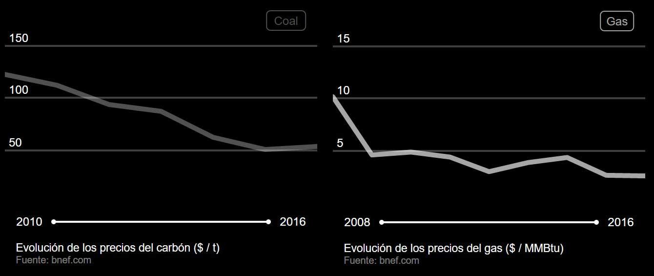 evolucion precio carbon y gas