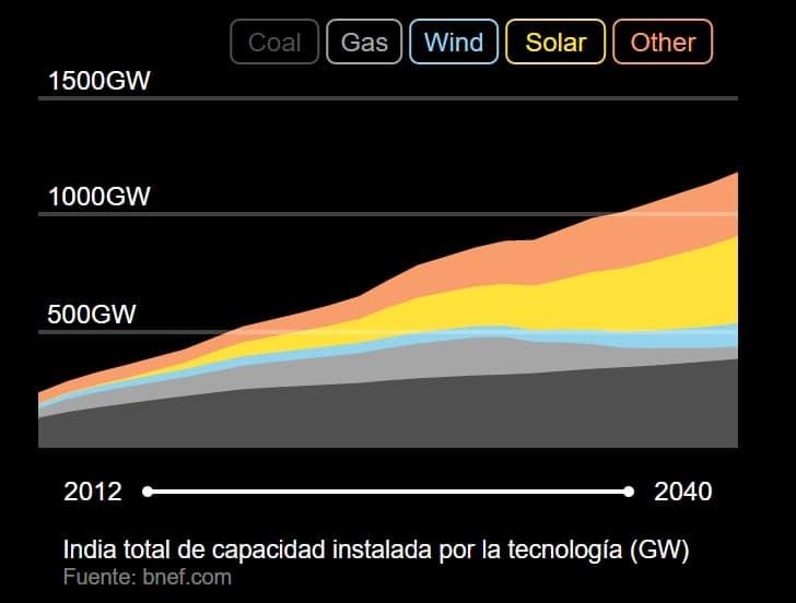 india renovables