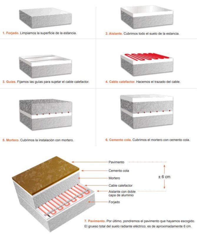ejemplo instalación suelo radiante eléctrico