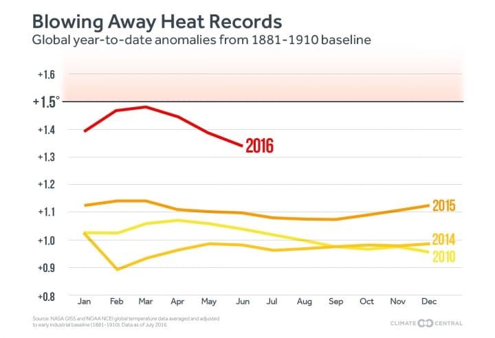 temperatura global 2016