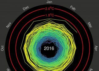 tierra calentamiento global