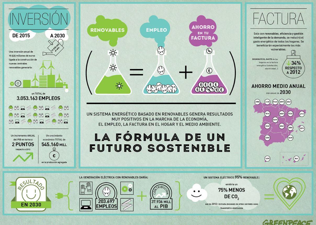 infografia greenpeace