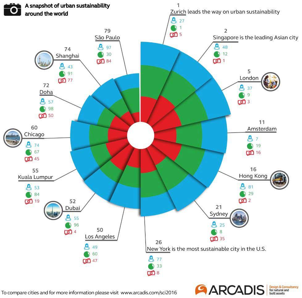 comparacion de ciudades sostenibles