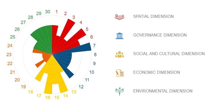 diagrama sostenibilidad