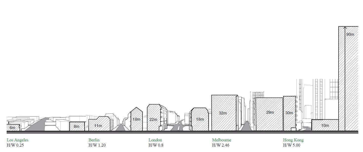 comparar cinco ciudades