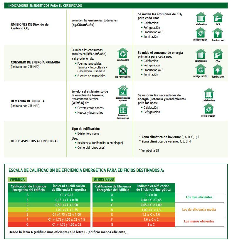 esquema certificados energeticos