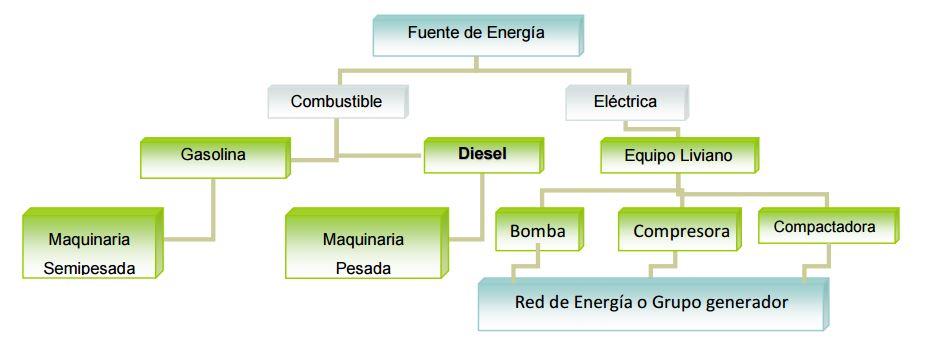 fuente energia maquinaria