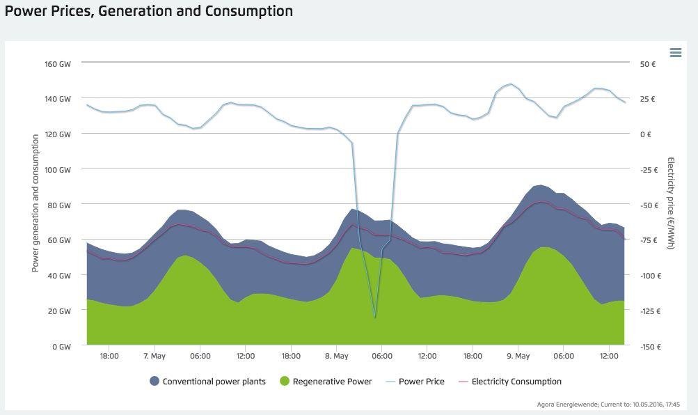 precios electricidad negativos