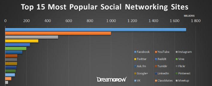 redes sociales utilizadas