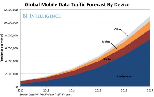 big data moviles