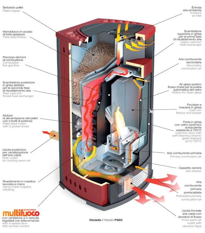 Calderas de biomasa y estufas de pellets ejemplos y tipos - Estufas de pellets de aire ...