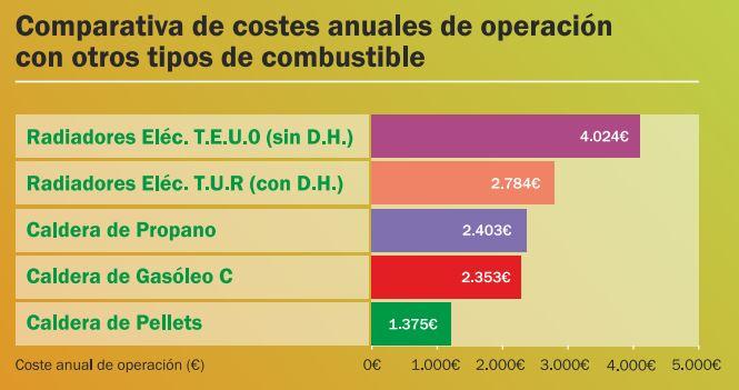 costes anuales de calderas de biomasa