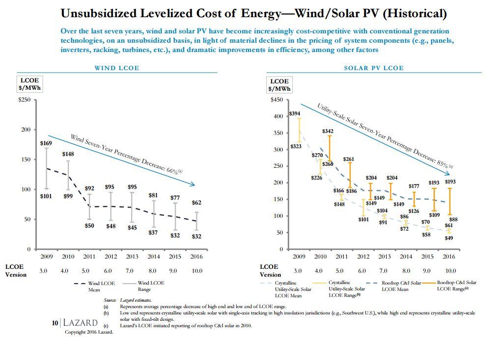 costes eolica solar