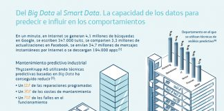 infografia big data en ciudades