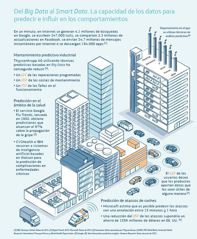 infografia big data en ciudades