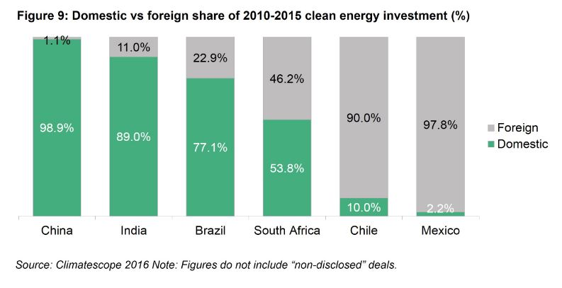 inversiones economicas renovables
