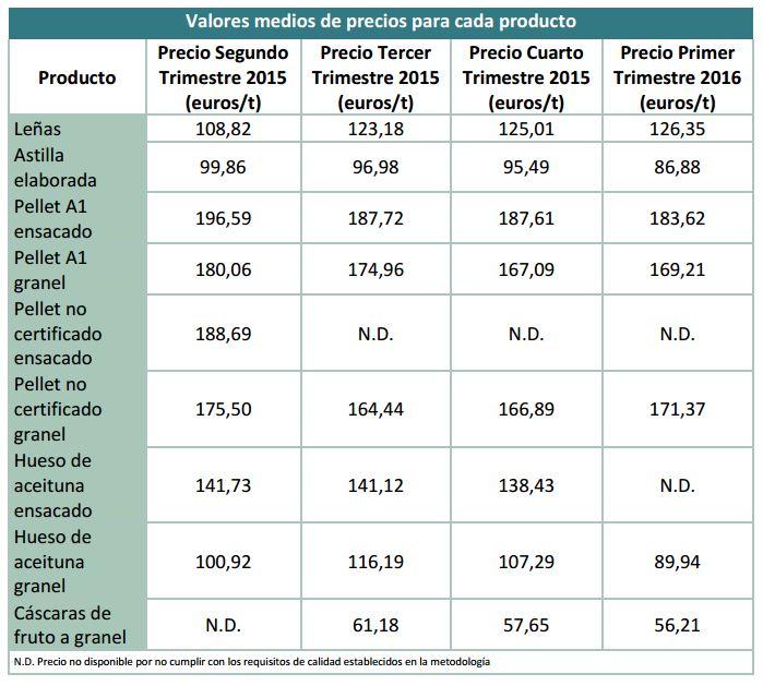 precios de los pellets