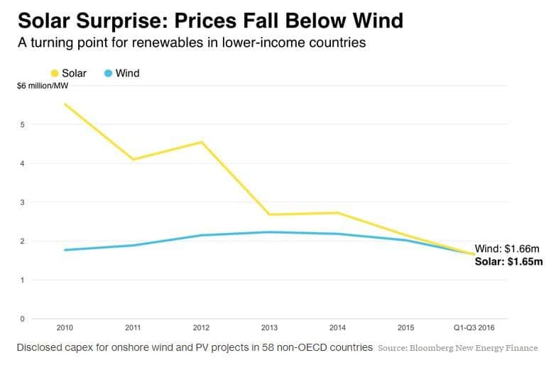 progreso energia solar y eolica