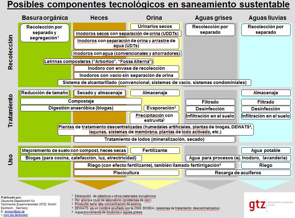 componentes tecnologicos saneamiento