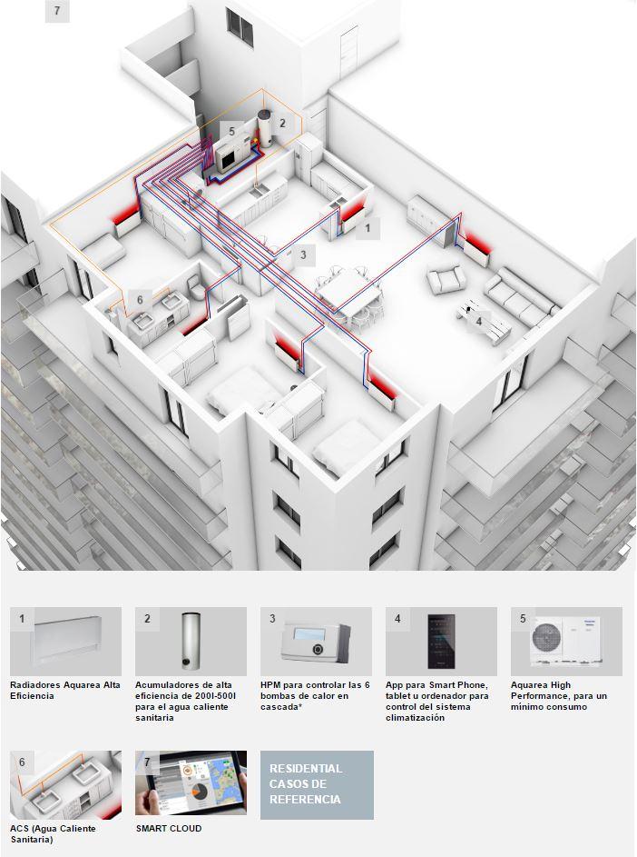 sistema aire agua instalación individual