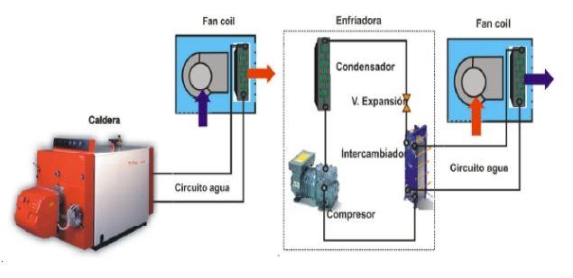 equipos climatizacion agua