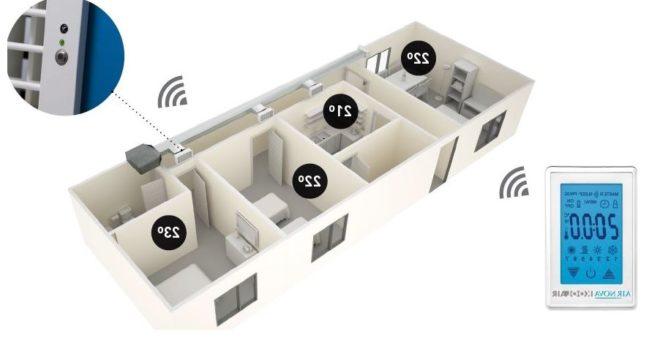 instalación de zonificación aire